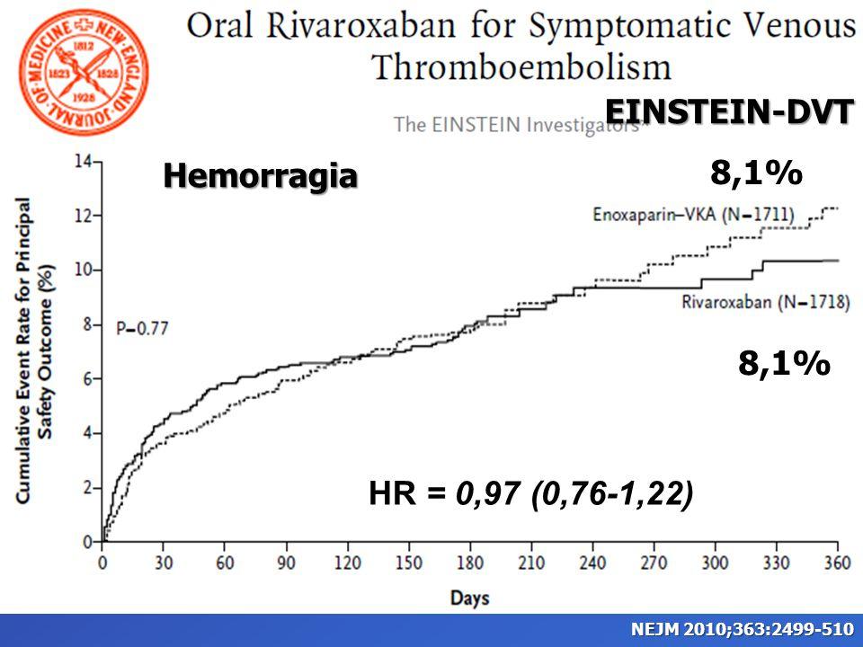EINSTEIN-DVT HR = 0,97 (0,76-1,22) 8,1% Hemorragia