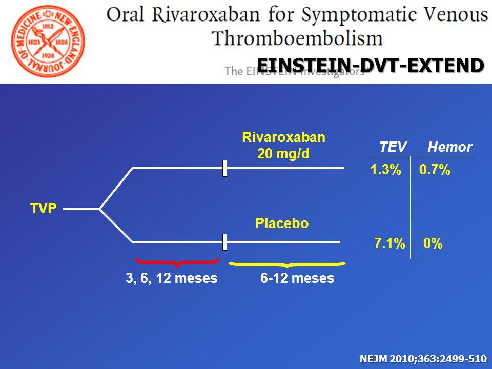 TVP Rivaroxaban 20 mg/d Placebo 1.3%0.7% 7.1%0% TEVHemor 3, 6, 12 meses6-12 meses EINSTEIN-DVT-EXTEND NEJM 2010;363:2499-510