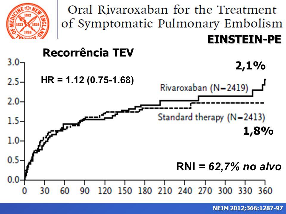 RNI = 62,7% no alvo 2,1% 1,8% EINSTEIN-PE Recorrência TEV HR = 1.12 (0.75-1.68)