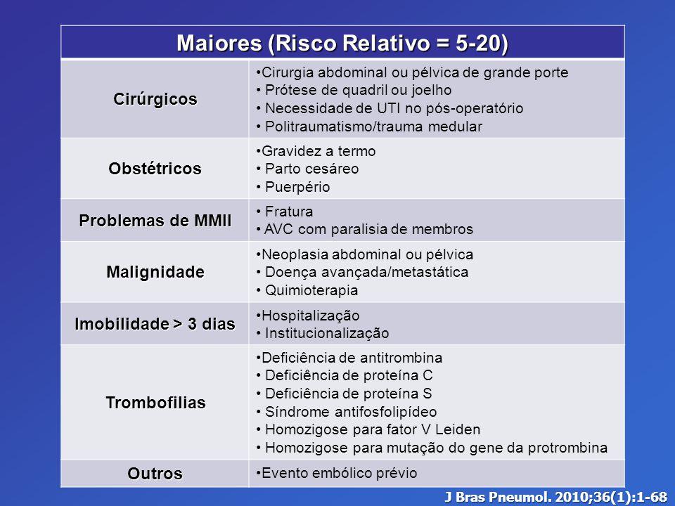 Maiores (Risco Relativo = 5-20) Cirúrgicos Cirurgia abdominal ou pélvica de grande porte Prótese de quadril ou joelho Necessidade de UTI no pós-operat