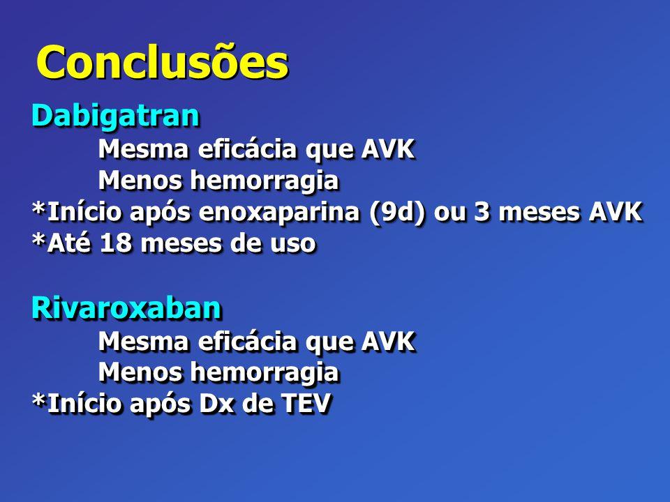 Conclusões Dabigatran Mesma eficácia que AVK Menos hemorragia *Início após enoxaparina (9d) ou 3 meses AVK *Até 18 meses de uso Rivaroxaban Mesma efic