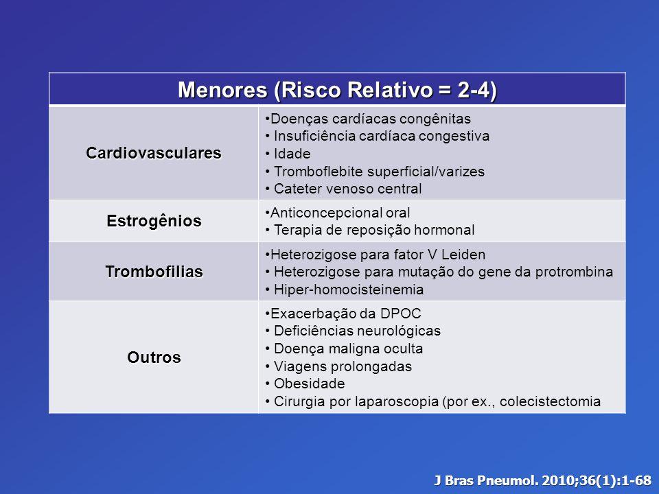 Menores (Risco Relativo = 2-4) Cardiovasculares Doenças cardíacas congênitas Insuficiência cardíaca congestiva Idade Tromboflebite superficial/varizes