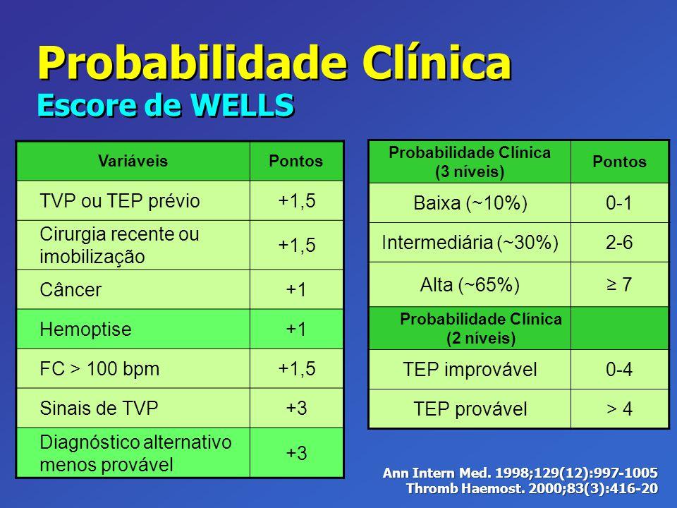 VariáveisPontos TVP ou TEP prévio+1,5 Cirurgia recente ou imobilização +1,5 Câncer+1 Hemoptise+1 FC > 100 bpm+1,5 Sinais de TVP+3 Diagnóstico alternat