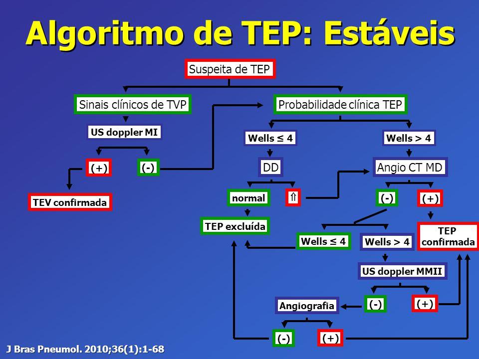 Algoritmo de TEP: Estáveis Suspeita de TEP Sinais clínicos de TVP US doppler MI (+) (-) TEV confirmada Probabilidade clínica TEP Wells ≤ 4 DD normal 