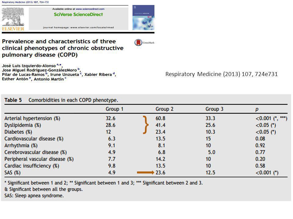 Conclusão: Pacientes com enfisema pulmonar normalmente mostram uma pior função pulmonar e uma maior dispneia.