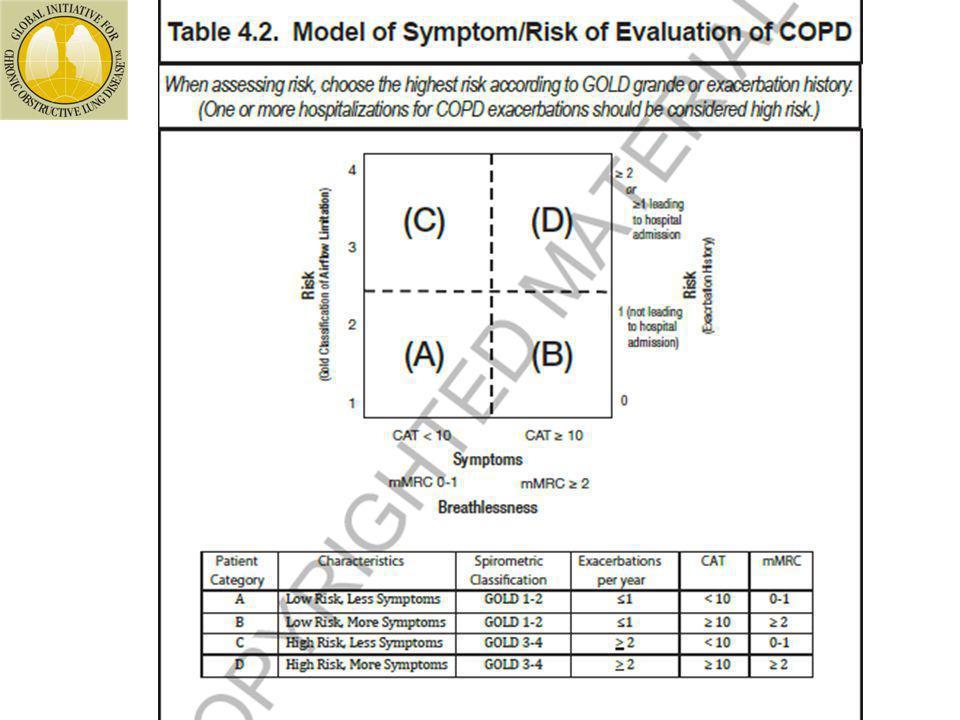 Baixo risco, menos sintomas Baixo risco, mais sintomas Alto risco, menos sintomas Alto risco, mais sintomas ABCDABCD GOLD 1-2 GOLD 3-4 ≤ 1 2+ 0-1 2+ 0-1 2+ <10 ≥ 10 <10 ≥ 10 Tipo Características Classificação espirométrica Exacerbções por año mMRCCAT (C)(D) (A)(B) 4 1 3 2 Risco Classificação GOLD Risco Exacerbações da DPOC 2 o + 0 1 mMRC0-1 ou CAT<10 mMRC=2+ ou CAT=>10 ≥ 1 internação hospitalar Sem internação hospitalar UPDATED 2014