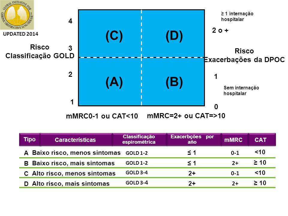 Baixo risco, menos sintomas Baixo risco, mais sintomas Alto risco, menos sintomas Alto risco, mais sintomas ABCDABCD GOLD 1-2 GOLD 3-4 ≤ 1 2+ 0-1 2+ 0