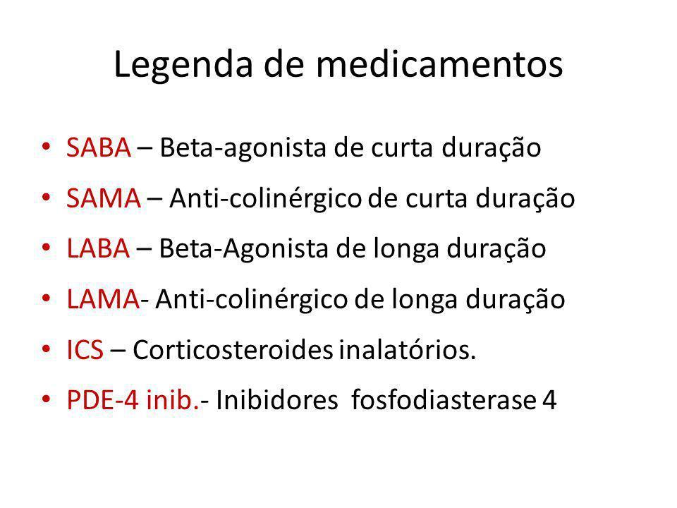 Legenda de medicamentos SABA – Beta-agonista de curta duração SAMA – Anti-colinérgico de curta duração LABA – Beta-Agonista de longa duração LAMA- Ant