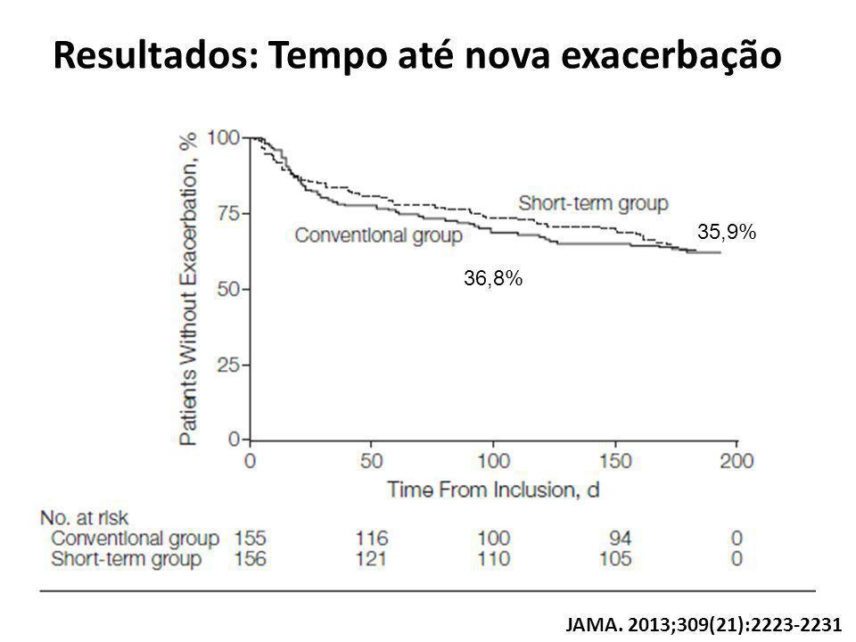 Resultados: Tempo até nova exacerbação 35,9% 36,8% JAMA. 2013;309(21):2223-2231