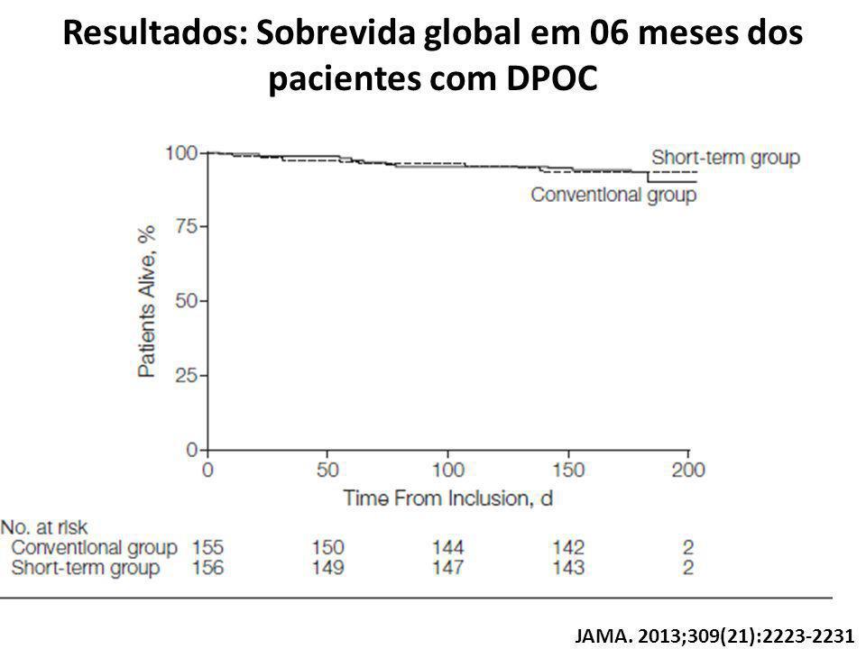 Resultados: Sobrevida global em 06 meses dos pacientes com DPOC JAMA. 2013;309(21):2223-2231