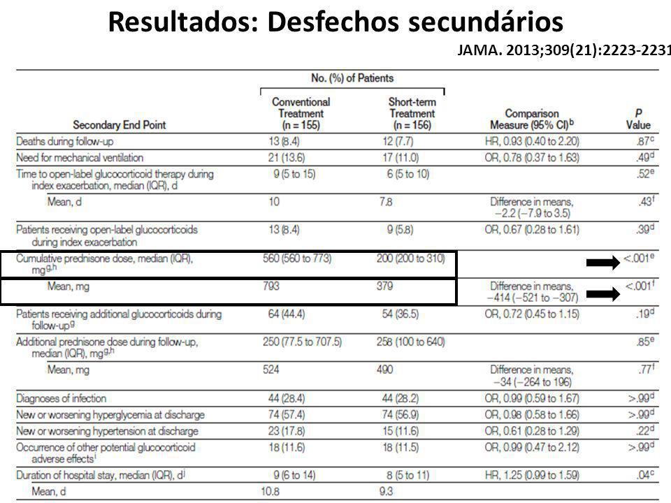 Resultados: Desfechos secundários JAMA. 2013;309(21):2223-2231