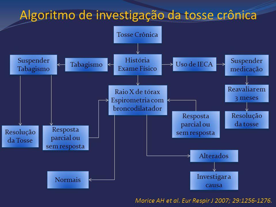 Algoritmo de investigação da tosse crônica Tosse Crônica História Exame Físico História Exame Físico Uso de IECA Suspender medicação Reavaliar em 3 me
