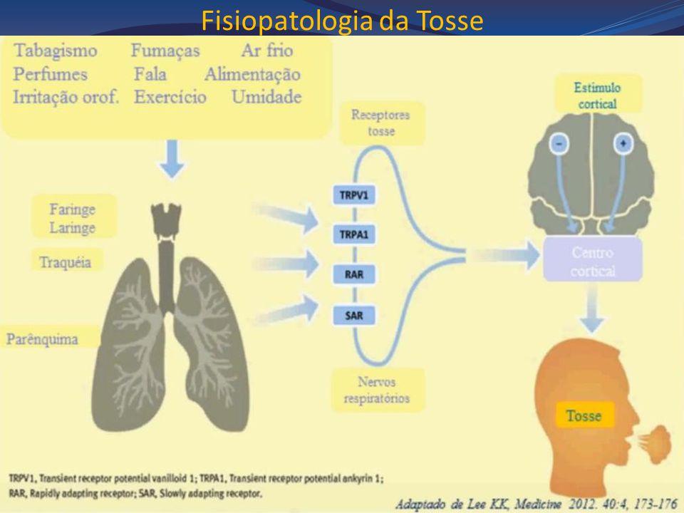Fisiopatologia da Tosse
