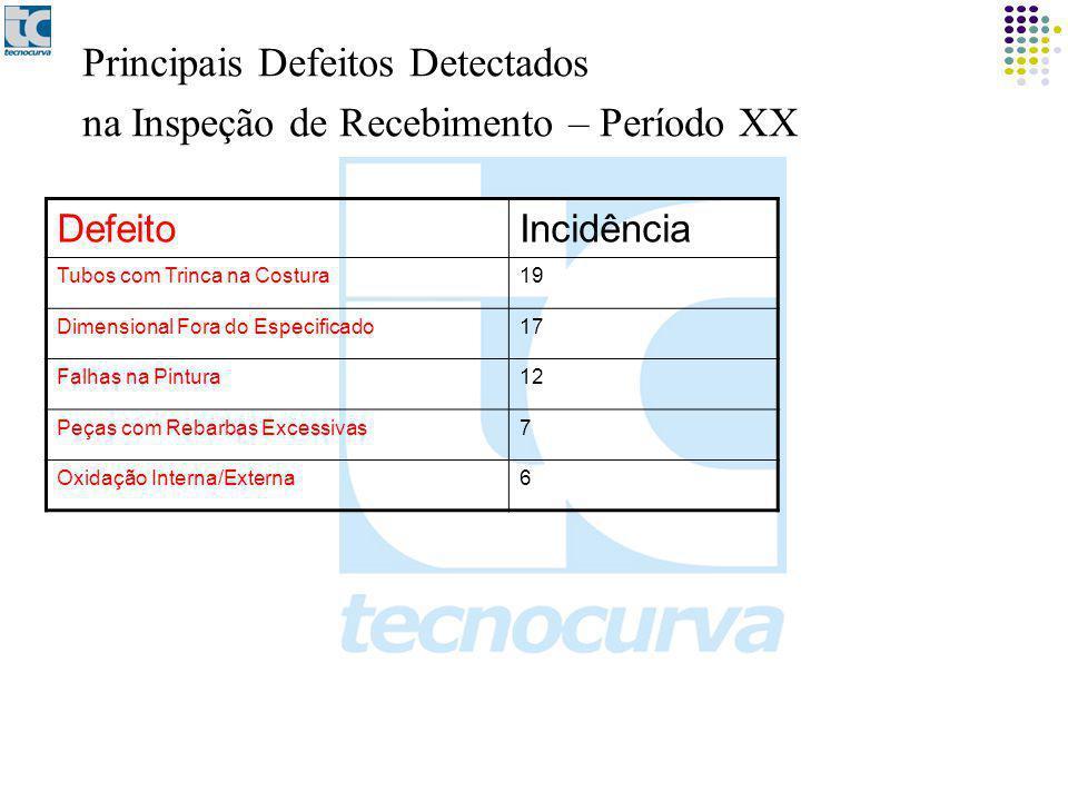 Principais Defeitos Detectados na Inspeção de Recebimento – Período XX DefeitoIncidência Tubos com Trinca na Costura19 Dimensional Fora do Especificado17 Falhas na Pintura12 Peças com Rebarbas Excessivas7 Oxidação Interna/Externa6
