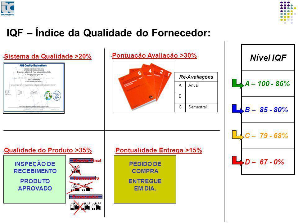 Nível IQF A – 100 - 86% B – 85 - 80% C – 79 - 68% D – 67 - 0% IQF – Índice da Qualidade do Fornecedor: INSPEÇÃO DE RECEBIMENTO PRODUTO APROVADO PEDIDO DE COMPRA ENTREGUE EM DIA.