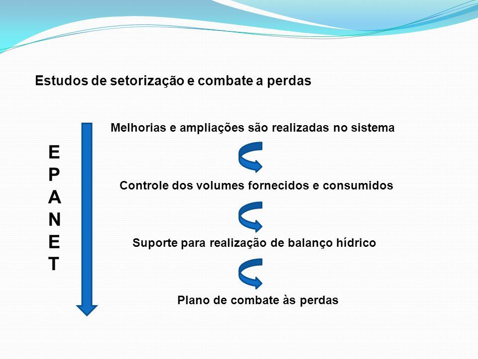 Estudos de setorização e combate a perdas Melhorias e ampliações são realizadas no sistema Controle dos volumes fornecidos e consumidos Suporte para r