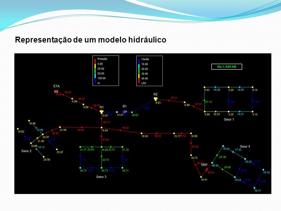 Representação de um modelo hidráulico