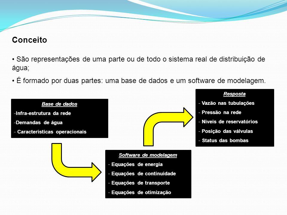 Conceito São representações de uma parte ou de todo o sistema real de distribuição de água; É formado por duas partes: uma base de dados e um software