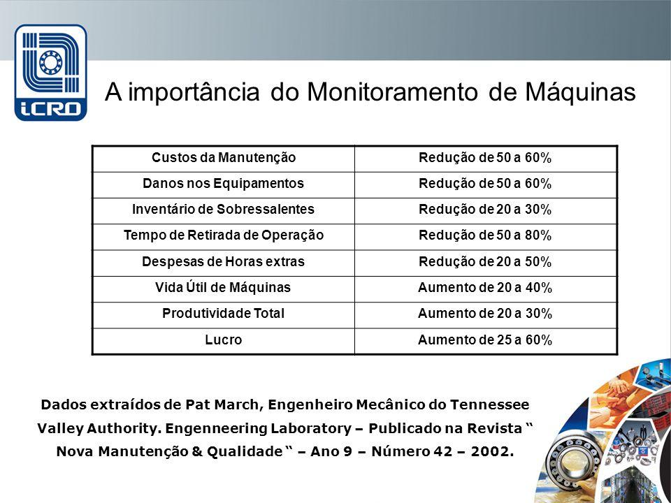 A importância do Monitoramento de Máquinas Custos da ManutençãoRedução de 50 a 60% Danos nos EquipamentosRedução de 50 a 60% Inventário de Sobressalen