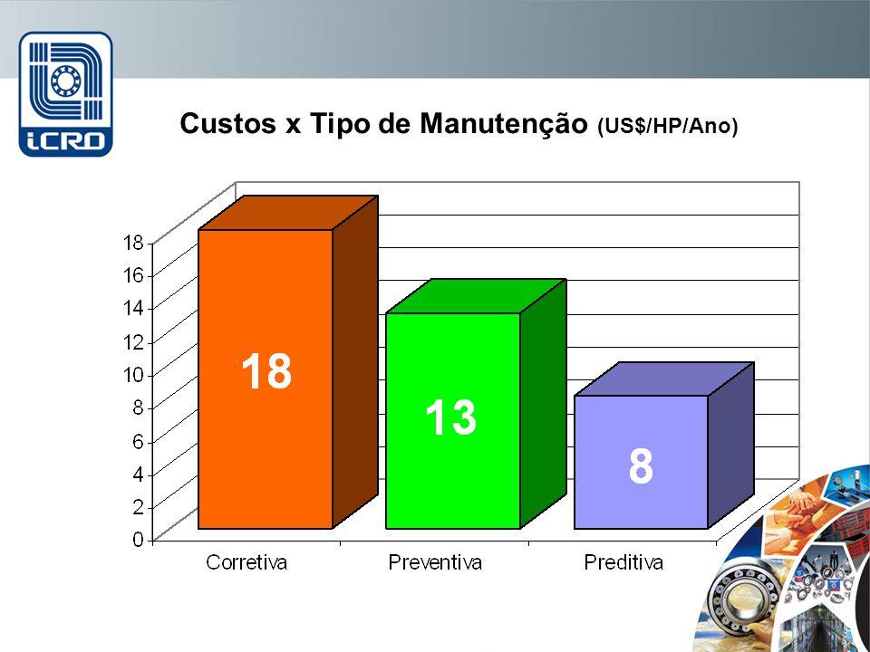 Custos x Tipo de Manutenção (US$/HP/Ano)