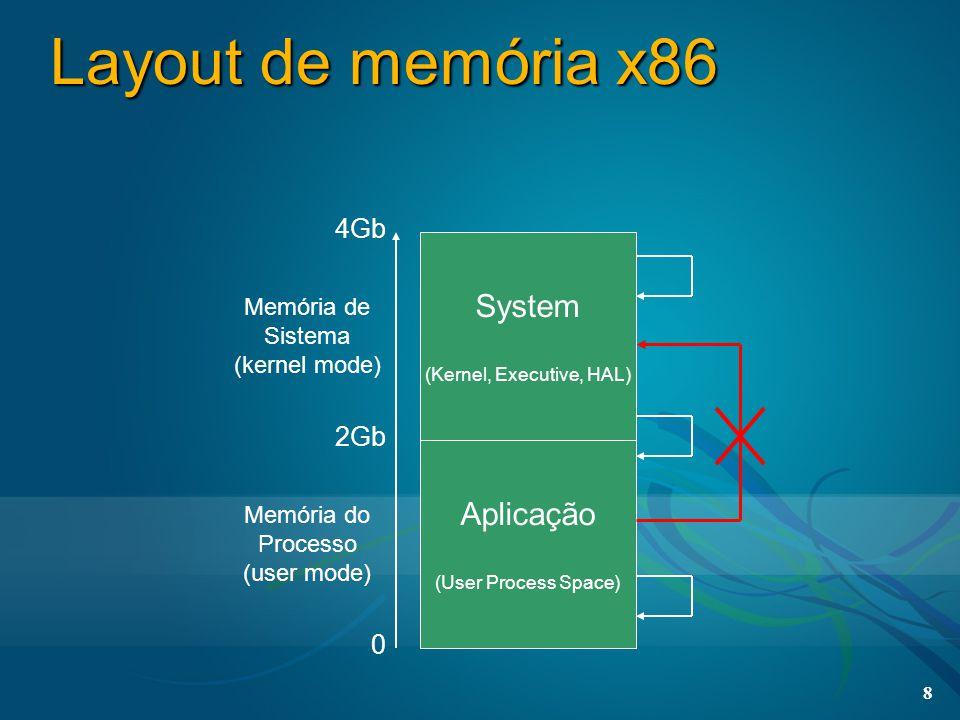 8 Layout de memória x86 Aplicação (User Process Space) System (Kernel, Executive, HAL) 0 2Gb 4Gb Memória de Sistema (kernel mode) Memória do Processo