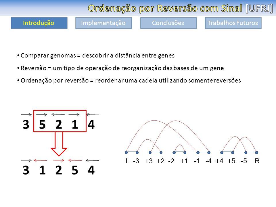 IntroduçãoImplementaçãoConclusõesTrabalhos Futuros Comparar genomas = descobrir a distância entre genes Reversão = um tipo de operação de reorganização das bases de um gene Ordenação por reversão = reordenar uma cadeia utilizando somente reversões 3 5 2 1 4 3 1 2 5 4 L -3 +3 +2 -2 +1 -1 -4 +4 +5 -5 R