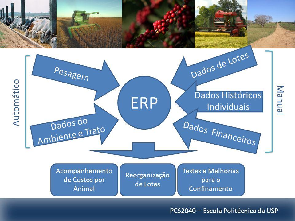 PCS2040 – Escola Politécnica da USP ERP Pesagem Dados do Ambiente e Trato Dados Históricos Individuais Dados de Lotes Dados Financeiros Automático Man