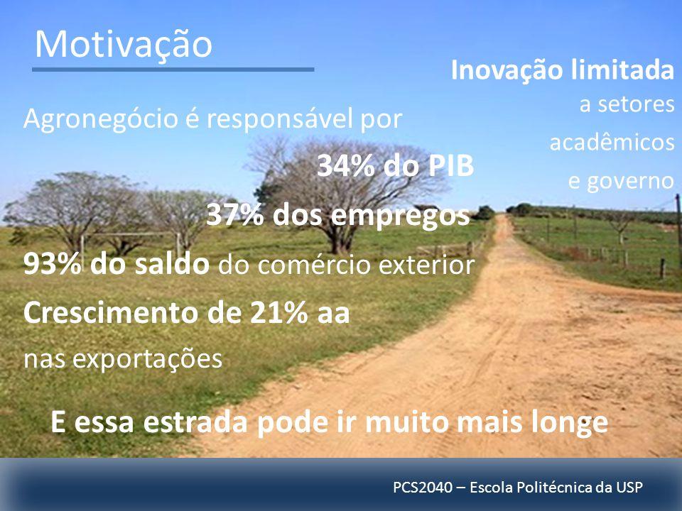 PCS2040 – Escola Politécnica da USP Motivação Agronegócio é responsável por 34% do PIB 37% dos empregos 93% do saldo do comércio exterior Crescimento