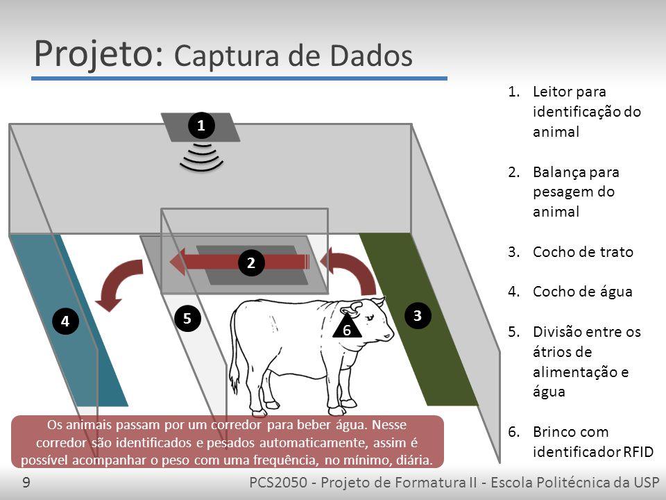 PCS2050 - Projeto de Formatura II - Escola Politécnica da USP9 Projeto: Captura de Dados 1 3 4 5 1.Leitor para identificação do animal 2.Balança para pesagem do animal 3.Cocho de trato 4.Cocho de água 5.Divisão entre os átrios de alimentação e água 6.Brinco com identificador RFID 6 2 Os animais passam por um corredor para beber água.