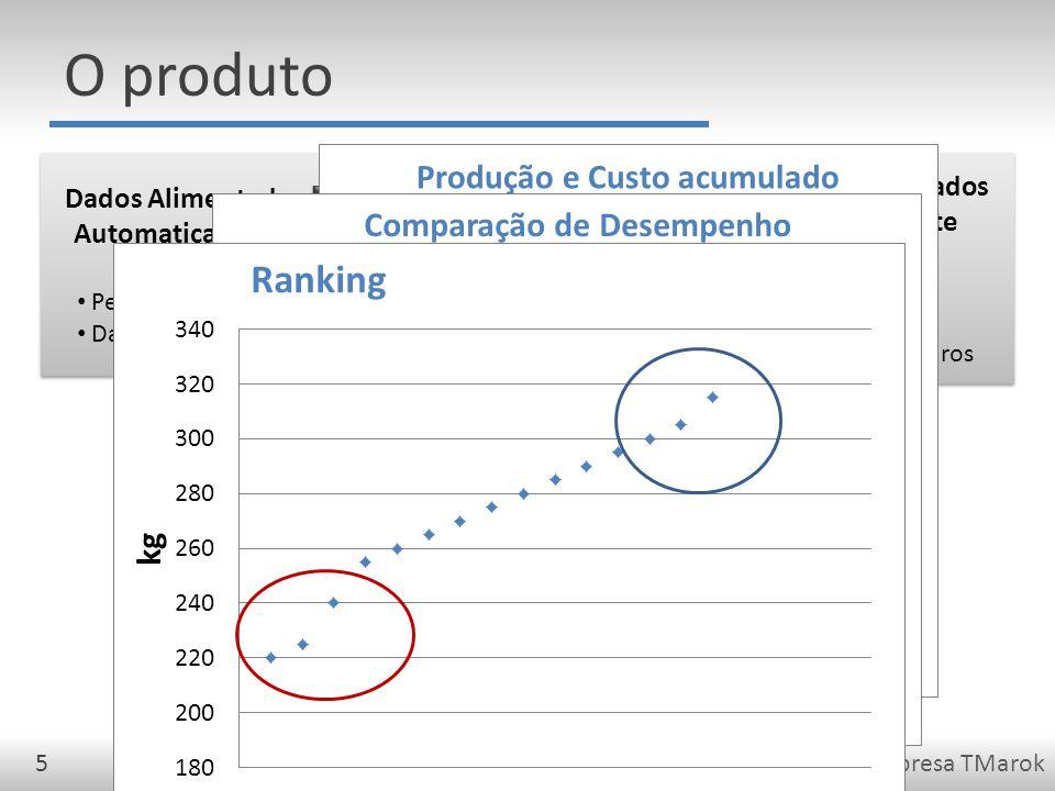 Qualificação de Projeto da Empresa TMarok5 Dados Alimentados Automaticamente Peso dos animais Dados ambientais Dados Alimentados Automaticamente Peso dos animais Dados ambientais Sistema de Controle Consolidação processamento disponibilização dos dados Sistema de Controle Consolidação processamento disponibilização dos dados Relatórios Gerenciais Acompanhamento financeiro Acompanhamento de eficiência Relatórios Gerenciais Acompanhamento financeiro Acompanhamento de eficiência Dados Alimentados Manualmente Fornecedores Lotes Dados Financeiros Dados Alimentados Manualmente Fornecedores Lotes Dados Financeiros O produto
