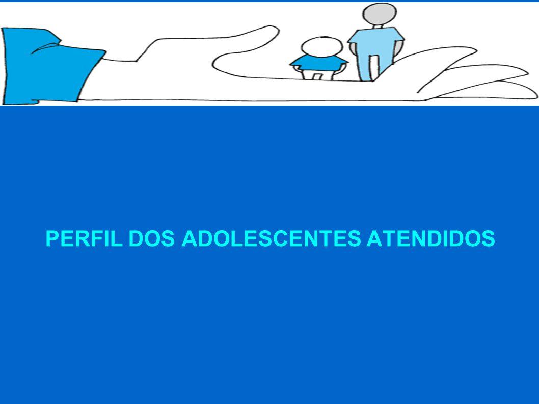 PERFIL DOS ADOLESCENTES ATENDIDOS