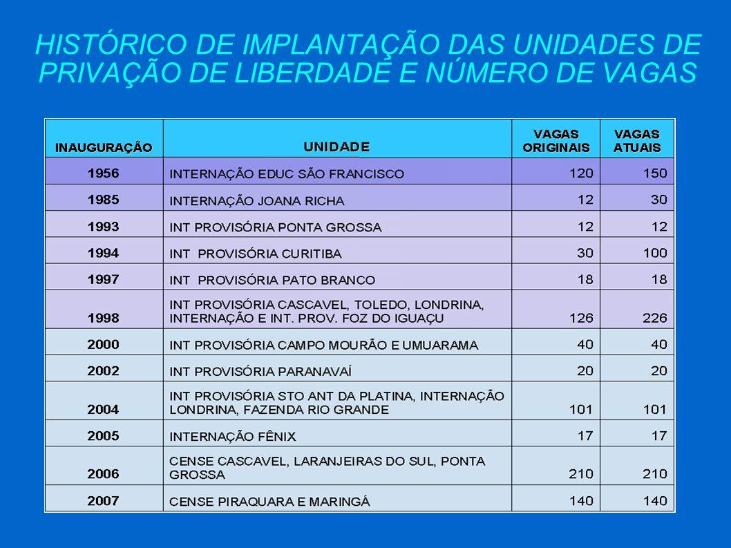 HISTÓRICO DE IMPLANTAÇÃO DAS UNIDADES DE PRIVAÇÃO DE LIBERDADE E NÚMERO DE VAGAS