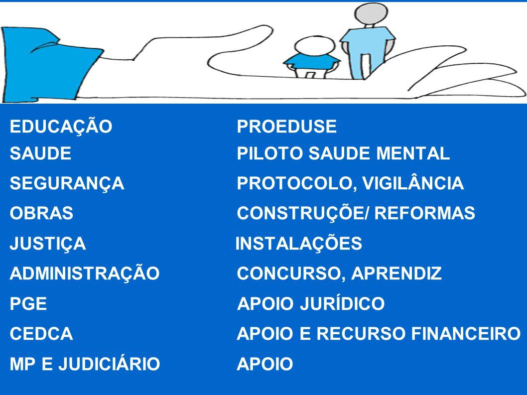 EDUCAÇÃO PROEDUSE SAUDEPILOTO SAUDE MENTAL SEGURANÇA PROTOCOLO, VIGILÂNCIA OBRASCONSTRUÇÕE/ REFORMAS JUSTIÇA INSTALAÇÕES ADMINISTRAÇÃOCONCURSO, APRENDIZ PGE APOIO JURÍDICO CEDCA APOIO E RECURSO FINANCEIRO MP E JUDICIÁRIOAPOIO