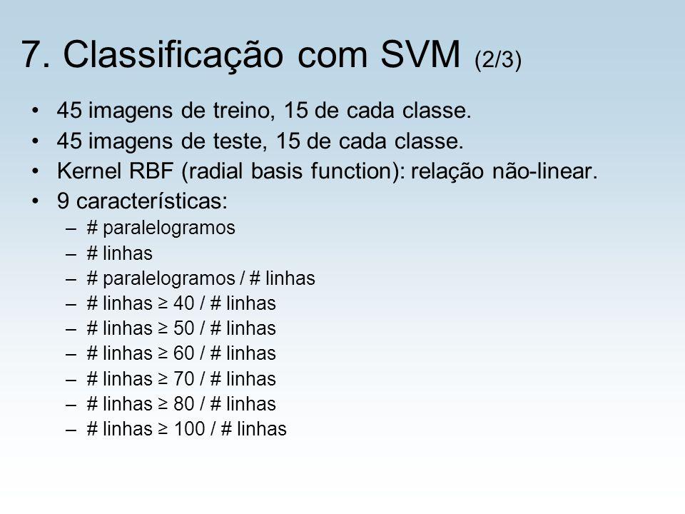 45 imagens de treino, 15 de cada classe. 45 imagens de teste, 15 de cada classe. Kernel RBF (radial basis function): relação não-linear. 9 característ