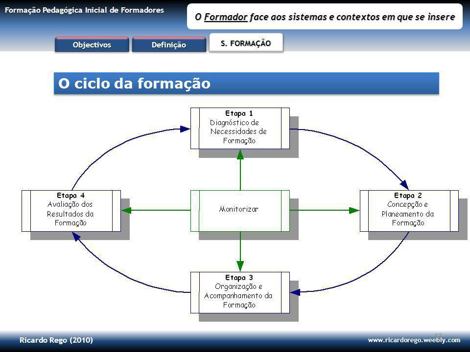Ricardo Rego (2010) www.ricardorego.weebly.com Formação Pedagógica Inicial de Formadores O Formador face aos sistemas e contextos em que se insere 12 O ciclo da formação ObjectivosObjectivos S.