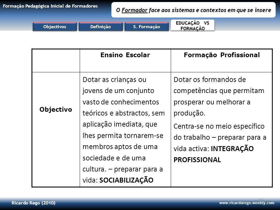 Ricardo Rego (2010) www.ricardorego.weebly.com Formação Pedagógica Inicial de Formadores O Formador face aos sistemas e contextos em que se insere 15