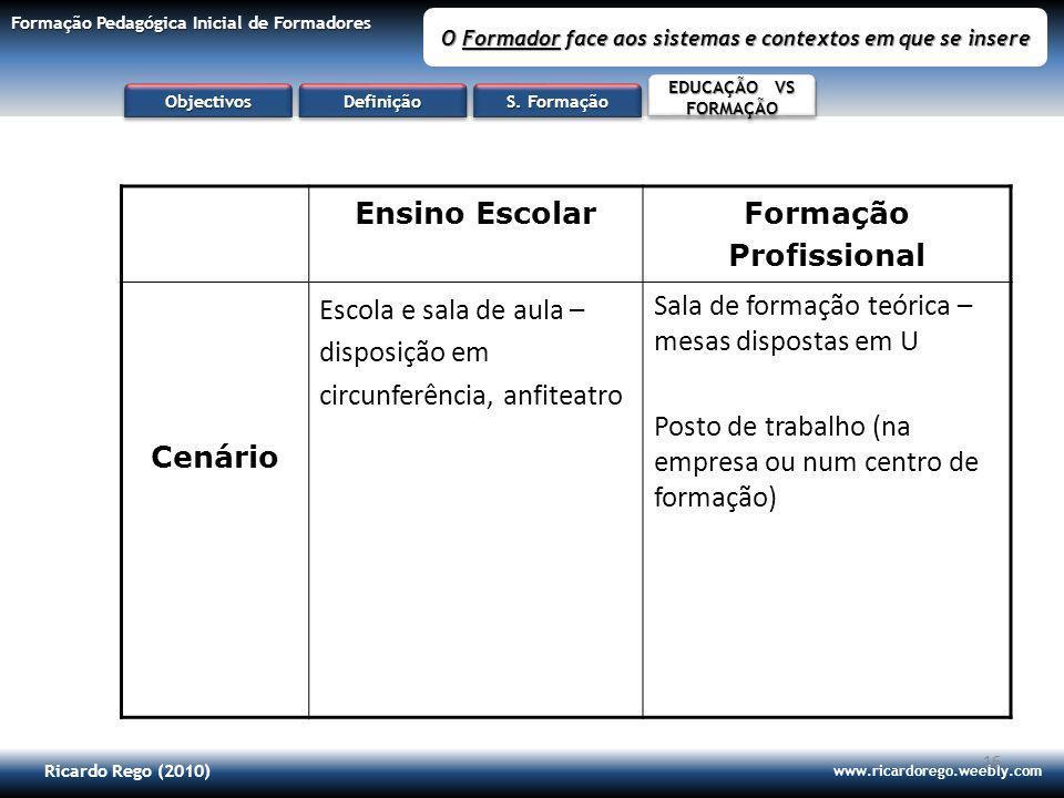 Ricardo Rego (2010) www.ricardorego.weebly.com Formação Pedagógica Inicial de Formadores O Formador face aos sistemas e contextos em que se insere 16