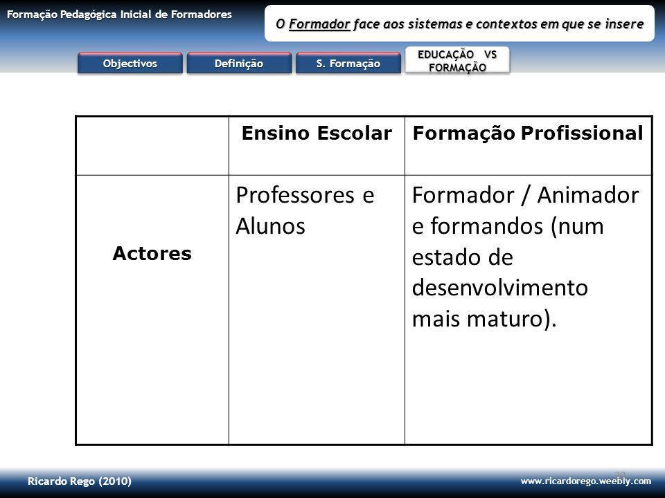 Ricardo Rego (2010) www.ricardorego.weebly.com Formação Pedagógica Inicial de Formadores O Formador face aos sistemas e contextos em que se insere 20