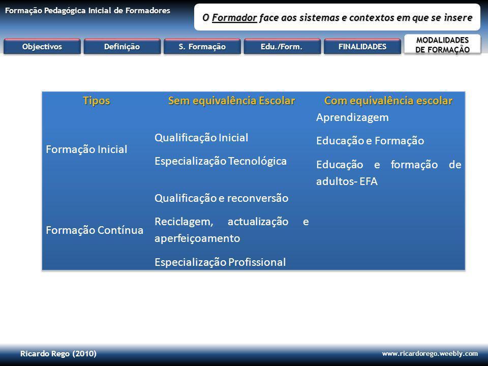 Ricardo Rego (2010) www.ricardorego.weebly.com Formação Pedagógica Inicial de Formadores O Formador face aos sistemas e contextos em que se insere ObjectivosObjectivosDefiniçãoDefinição S.