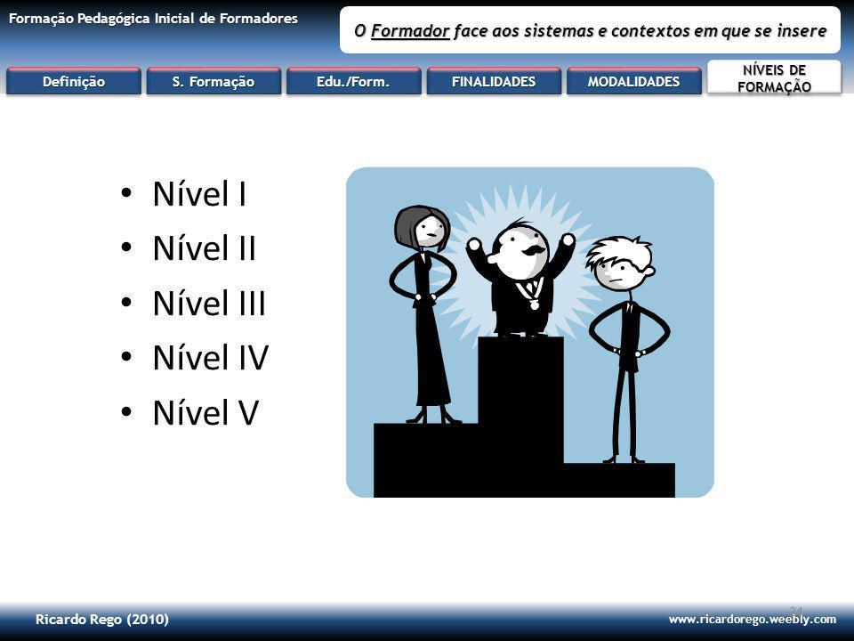 Ricardo Rego (2010) www.ricardorego.weebly.com Formação Pedagógica Inicial de Formadores O Formador face aos sistemas e contextos em que se insere 24 Nível I Nível II Nível III Nível IV Nível V DefiniçãoDefinição S.