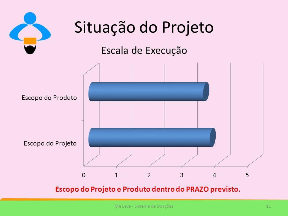 Situação do Projeto 11Me Leva - Sistema de Doações Escopo do Projeto e Produto dentro do PRAZO previsto.