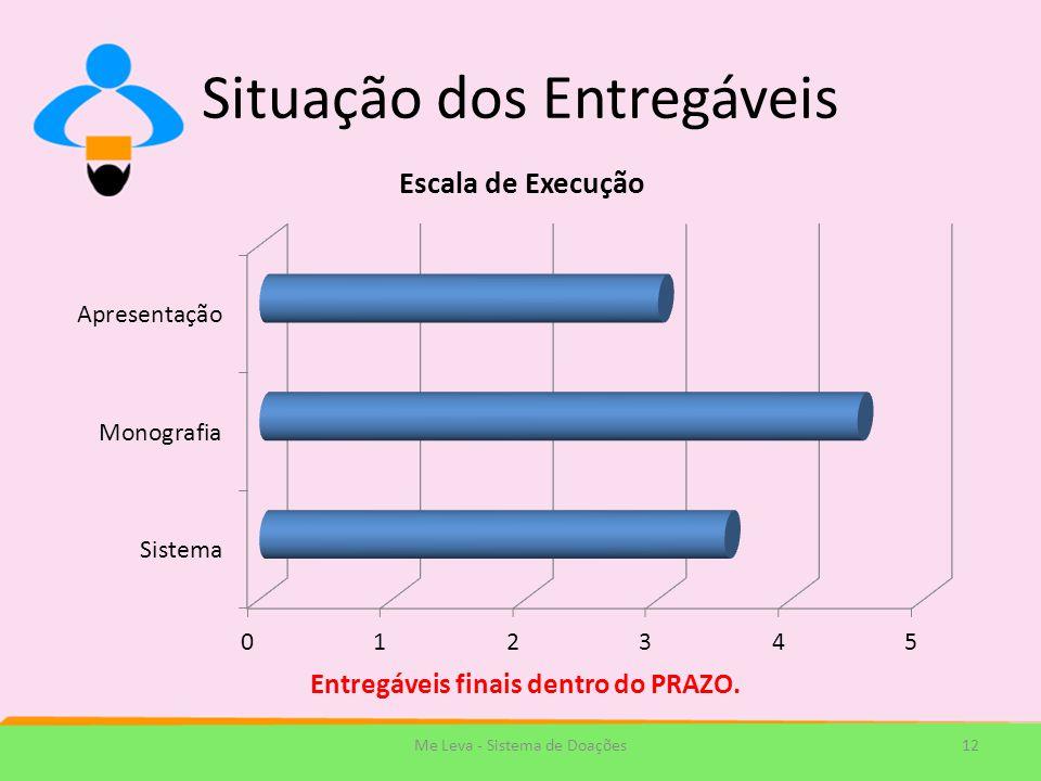 Situação dos Entregáveis 12Me Leva - Sistema de Doações Entregáveis finais dentro do PRAZO.