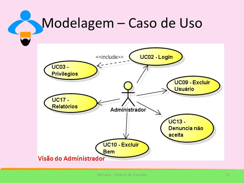 Modelagem – Caso de Uso 15Me Leva - Sistema de Doações Visão do Administrador