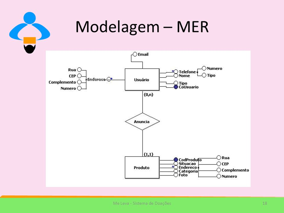 Modelagem – MER 18Me Leva - Sistema de Doações