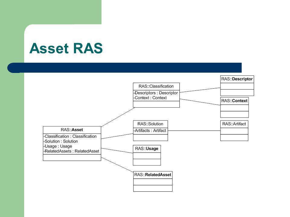 Asset RAS