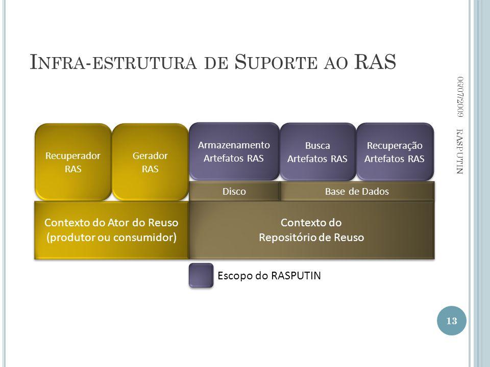 I NFRA - ESTRUTURA DE S UPORTE AO RAS 06/07/2009 13 RASPUTIN Contexto do Ator do Reuso (produtor ou consumidor) Contexto do Repositório de Reuso Recuperador RAS Gerador RAS Armazenamento Artefatos RAS Base de Dados Busca Artefatos RAS Recuperação Artefatos RAS Recuperação Artefatos RAS Escopo do RASPUTIN Disco