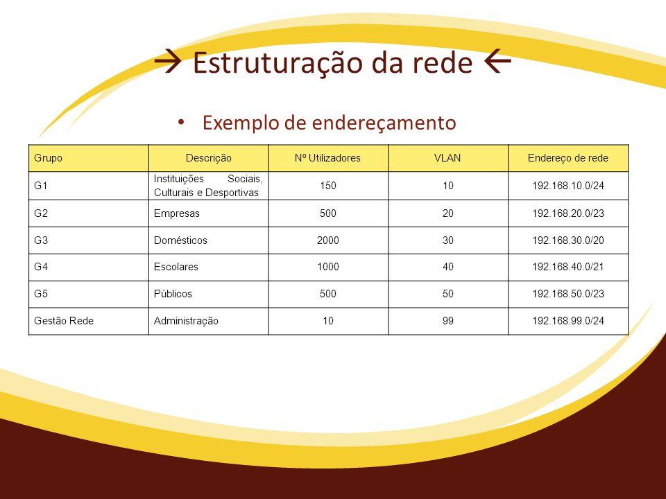  Estruturação da rede  GrupoDescriçãoNº UtilizadoresVLANEndereço de rede G1 Instituições Sociais, Culturais e Desportivas 15010192.168.10.0/24 G2Empresas50020192.168.20.0/23 G3Domésticos200030192.168.30.0/20 G4Escolares100040192.168.40.0/21 G5Públicos50050192.168.50.0/23 Gestão RedeAdministração1099192.168.99.0/24 Exemplo de endereçamento