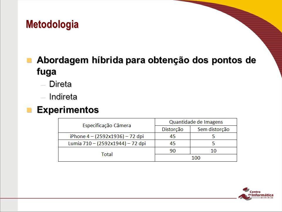 Metodologia Abordagem híbrida para obtenção dos pontos de fuga Abordagem híbrida para obtenção dos pontos de fuga –Direta –Indireta Experimentos Experimentos