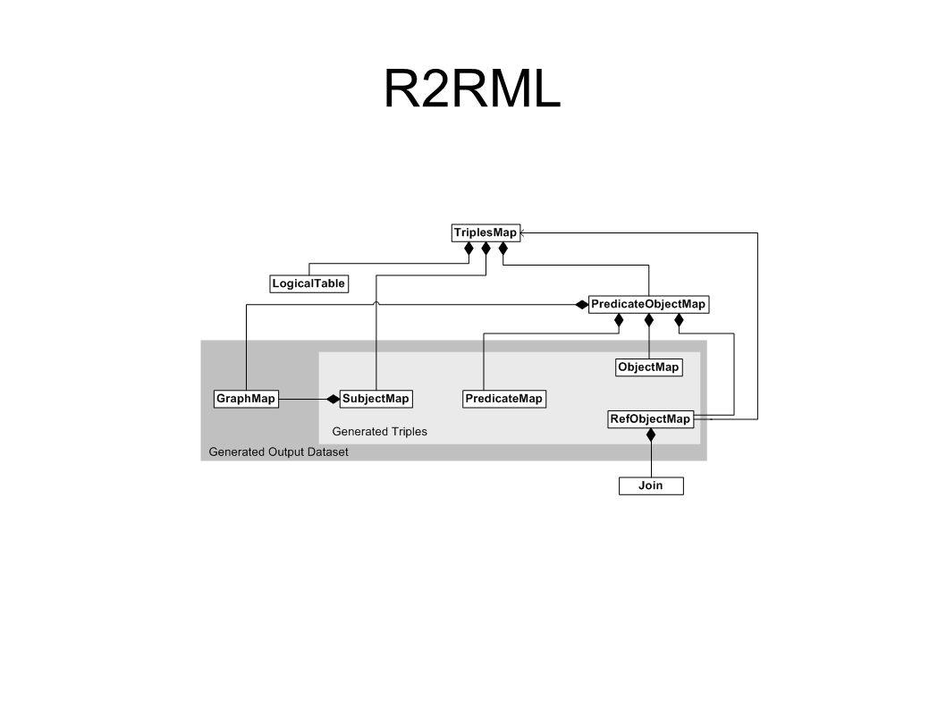 R2RML