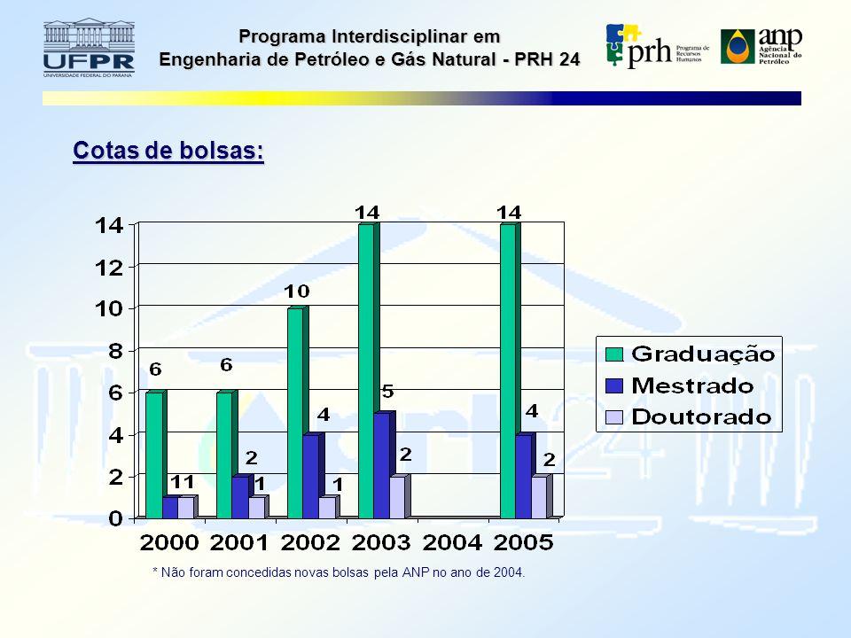 Programa Interdisciplinar em Engenharia de Petróleo e Gás Natural - PRH 24 Cotas de bolsas: * Não foram concedidas novas bolsas pela ANP no ano de 2004.